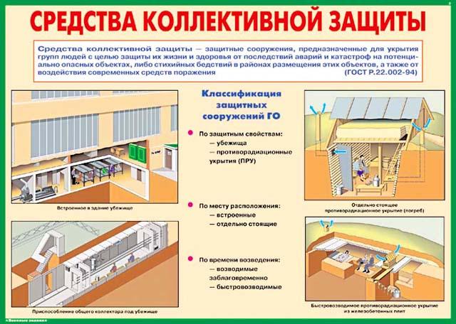 Защитные сооружения ГО