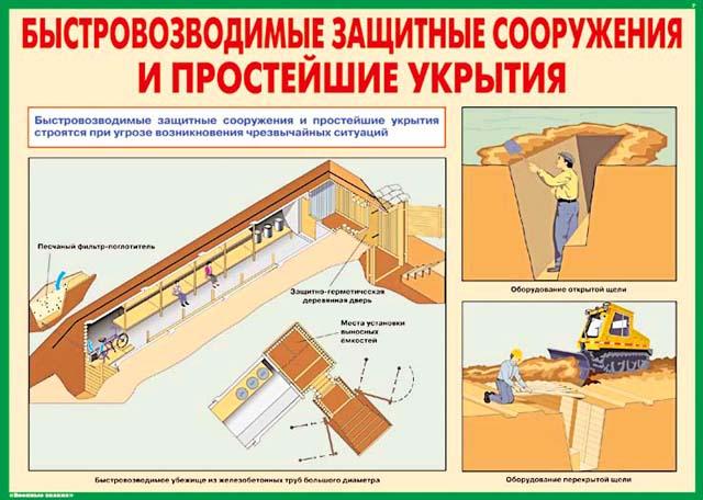 Защитные сооружения ГО. Дата